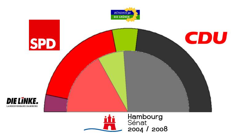 «Hamburg. In guten Händen.»